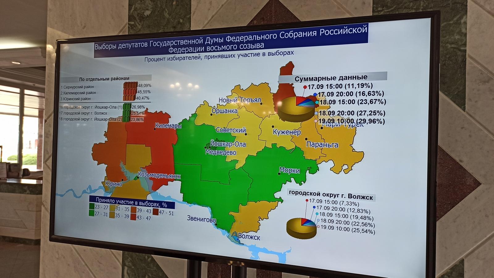 Явка на выборах в Марий Эл составляет 29,96 %