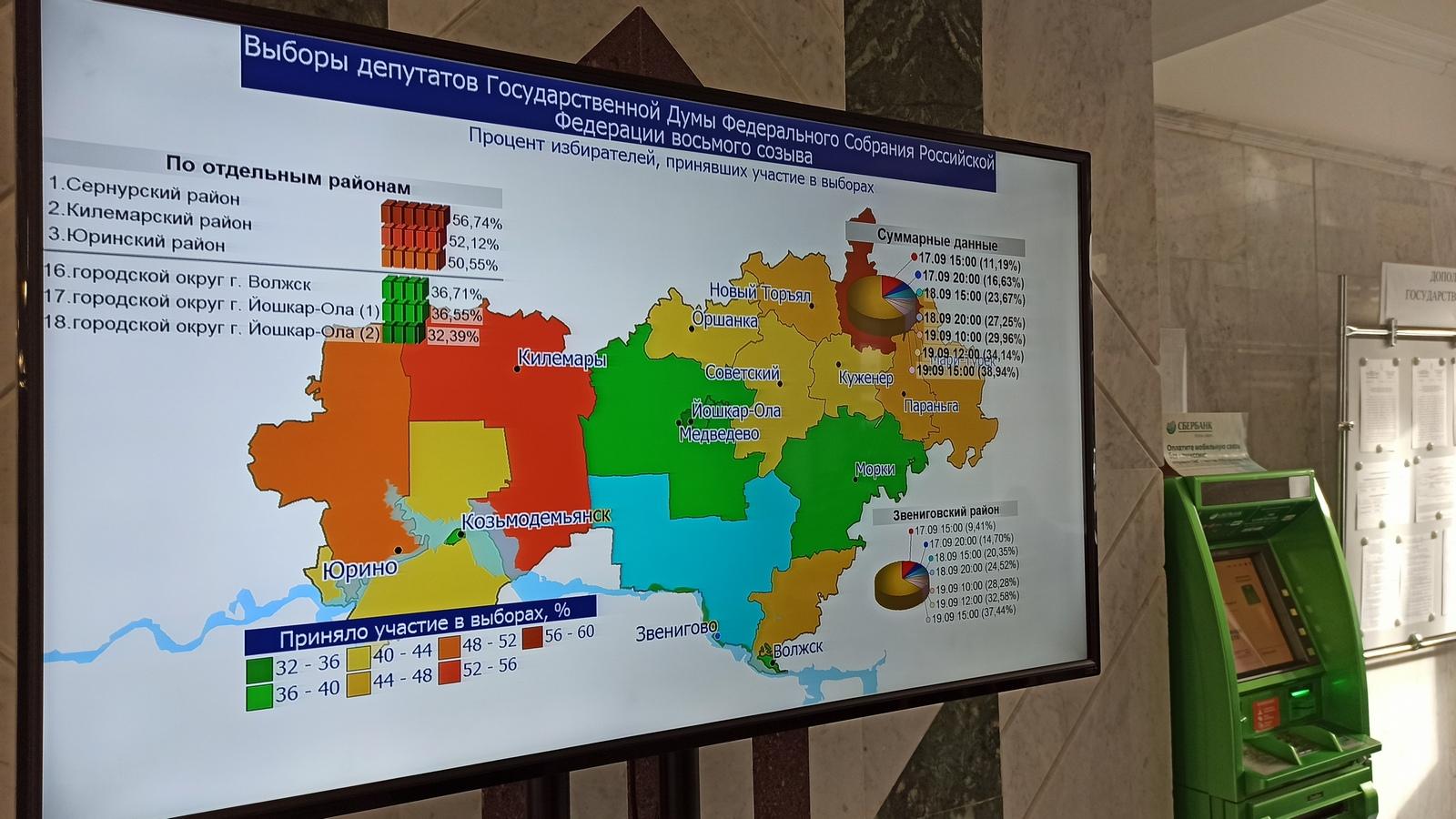 В Марий Эл явка избирателей на выборы на 15:00 воскресенья составила 38,94%