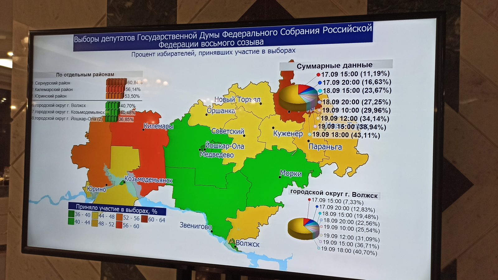 Явка на выборах в Марий Эл на 18:00 воскресенья составила 43,11%