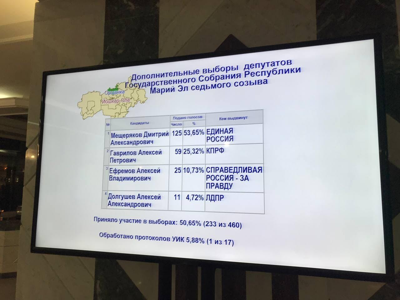 На довыборах в Госсобрание Марий Эл лидирует представитель ЕР Мещеряков